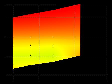 graphique piqué Canon 18-55mm IS II