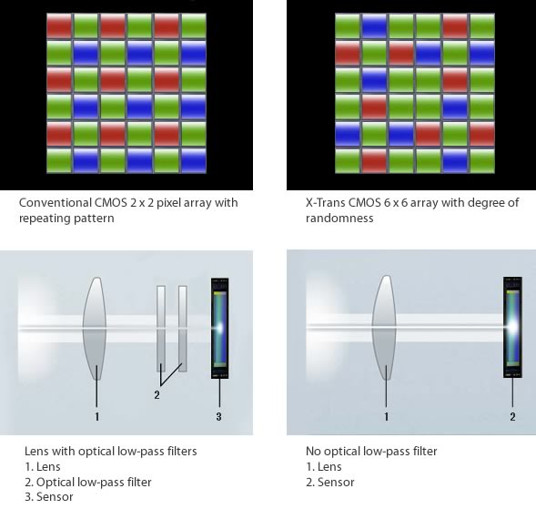 Fujifilm X-trans CMOS sensor structure