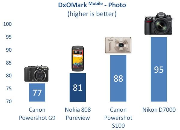 DxOMark Goes Mobile