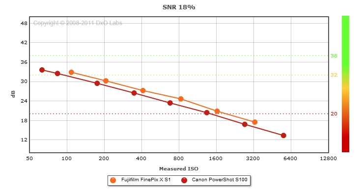 Fujifilm FinePix X S1 vs. Canon PowerShot S100: SNR