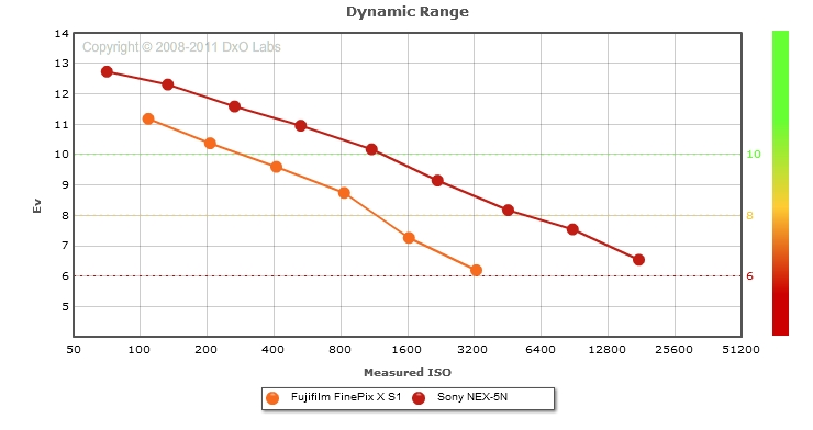 Fujifilm FinePix X S1 vs. Sony NEX-5N: Dynamic Range