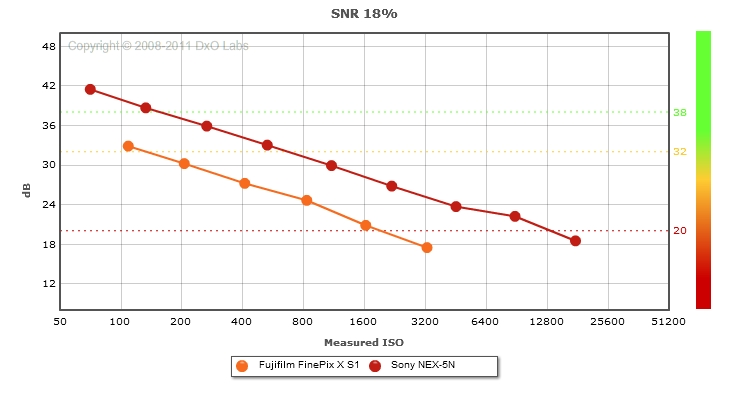 Fujifilm FinePix X S1 vs. Sony NEX-5N: SNR