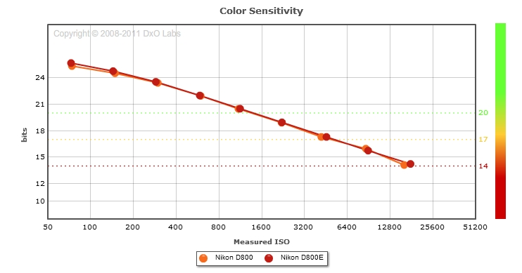 Color sensitivity
