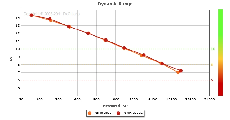 Dynamic range