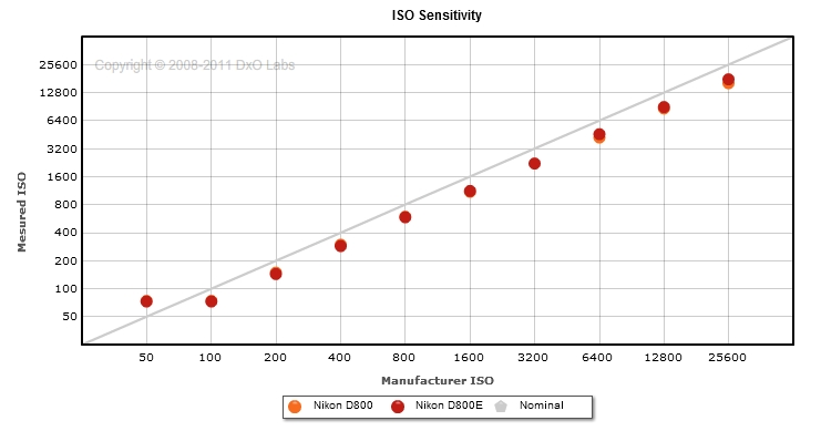 Iso sensitivity