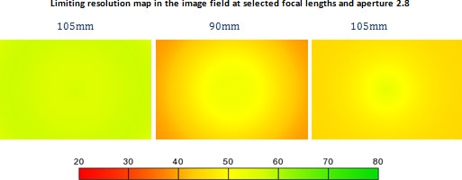 Limiting resolution map in the image field at selected focal lengths and aperture 2.8