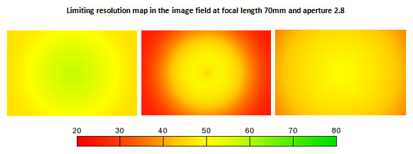 Limiting resolution map in the image field at focal length 70mm and aperture 2.8