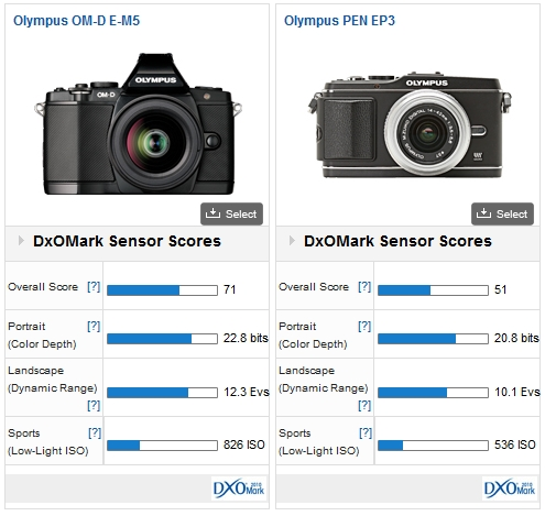 Olympus OM-D E-M5 Comparison