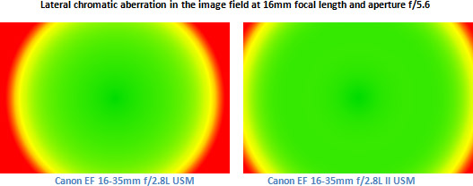 Lateral chromatic aberration in the image field at 16mm focal length and aperture f/5.6