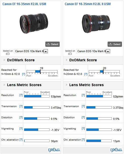 Canon EF 16-35mm f/2.8L USM vs EF 16-35mm f/2.8L II USM