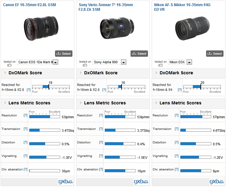 Canon EF 16-35mm f/2.8L USM vs. Sony Vario_Sonnar T* 16-35mm F/2.8 ZA SSM and Nikon AF-S Nikkor 16-35mm f/4G ED VR