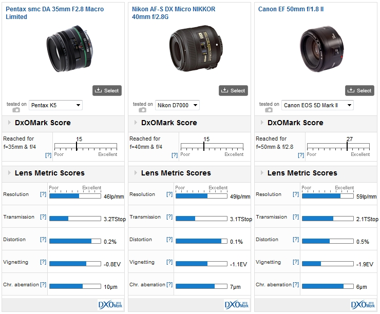 Comparisons: Pentax smc DA 35mm f/2.8 Macro Limited mounted on the Pentax K-5 vs. Nikon AF-S DX Micro NIKKOR 40mm f/2.8G mounted on the Nikon D7000 vs. Canon EF 50mm f/1.8 II mounted on the Canon EOS 5D Mark II