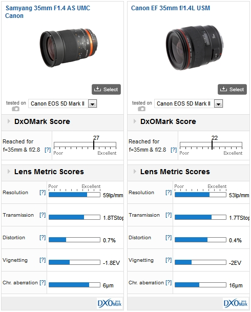 Samyang 35mm F1.4 AS UMC Canon Vs Canon EF 35mm f/1.4L USM mounted on the Canon EOS 5D Mark II