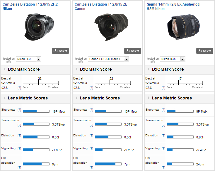 Super Wide-Angle lenses compared