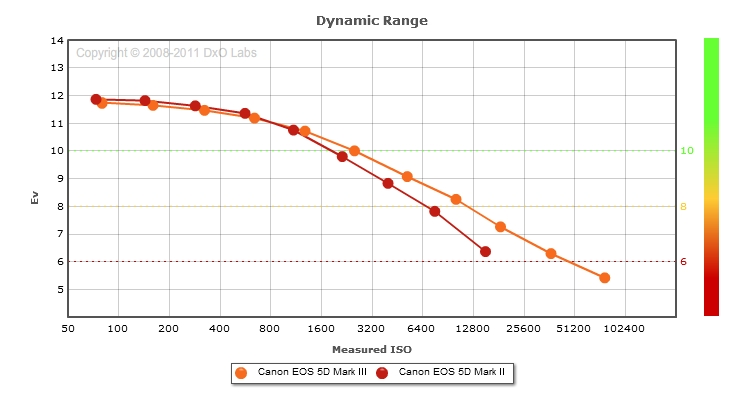 Canon EOS 5D Mark III vs 5D Mark II: Dynamic range comparison