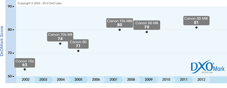 DxOMark progress for Canon Full-Frame sensors since 2002