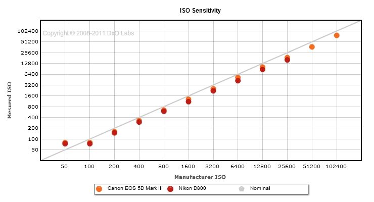 Canon EOS 5D Mark III vs Canon D800: Iso sensitivity comparison
