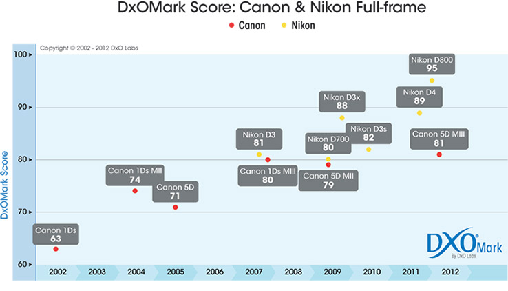 DxOMark score: Canon and Nikon full-frame