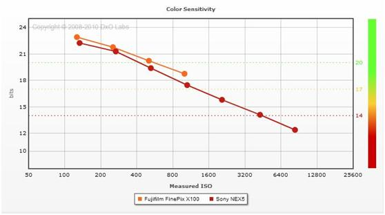 FujiFilm X100 vs. Sony NEX-5 Color Sensitivity
