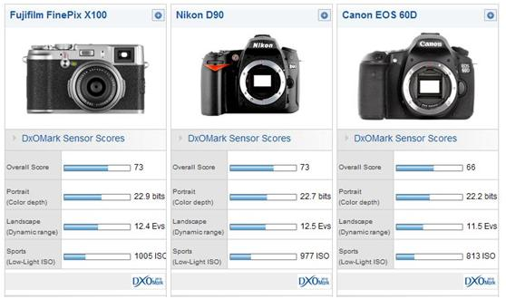 FujiFilm X100 vs. Nikon D90 vs. Canon 60D Sensor Scores