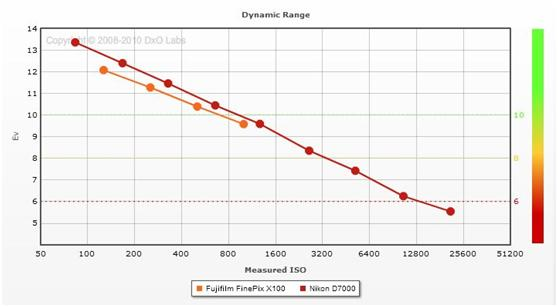 FujiFilm X100 vs. Nikon D7000 Dynamic Range