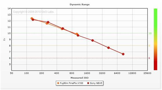 FujiFilm X100 vs. Sony NEX-5 Dynamic Range