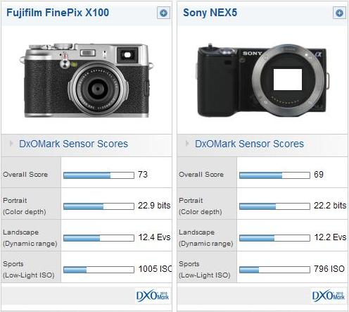 FujiFilm X100 vs. Sony NEX-5