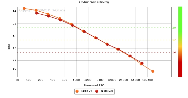 Nikon D4 vs Nikon D3s : Color Sensitivity print mode