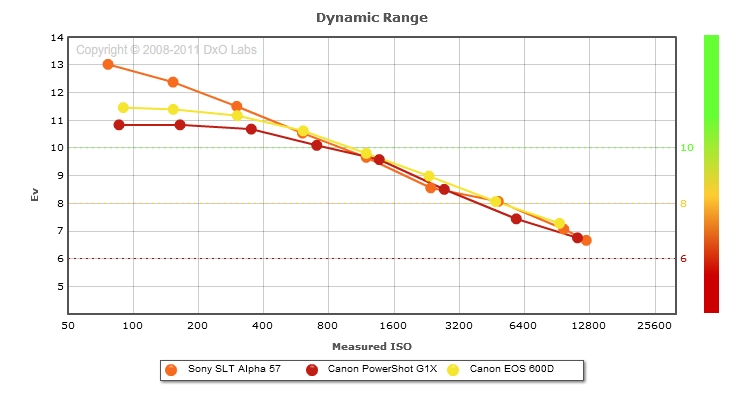 Sony SLT Alpha 57 vs Canon PowerShot G1X vs Canon EOS Rebel T3i, EOS 600D: Dynamic range comparison