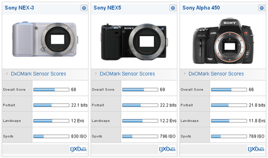 NEX-3 and NEX-5 compared with the A450