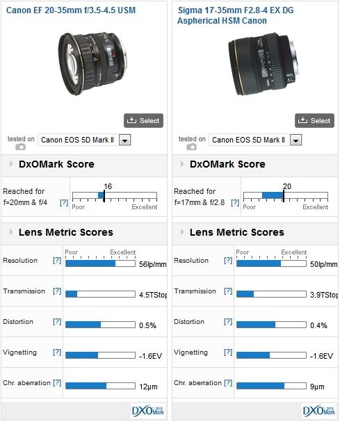 Canon EF 20-35mm f/3.5-4.5 USM vs Sigma 17-35mm f/2.8-4 EX DG Aspherical HSM Canon mounted on a Canon 5D Mark II