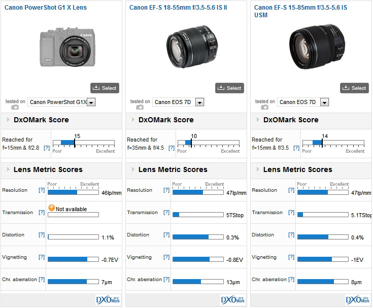 Canon PowerShot G1 X lens vs Canon EF-S 18-55mm f/3.5-5.6 IS II vs Canon EF-S 15-85mm f/3.5-5.6 IS USM mounted on a Canon EOS 7D