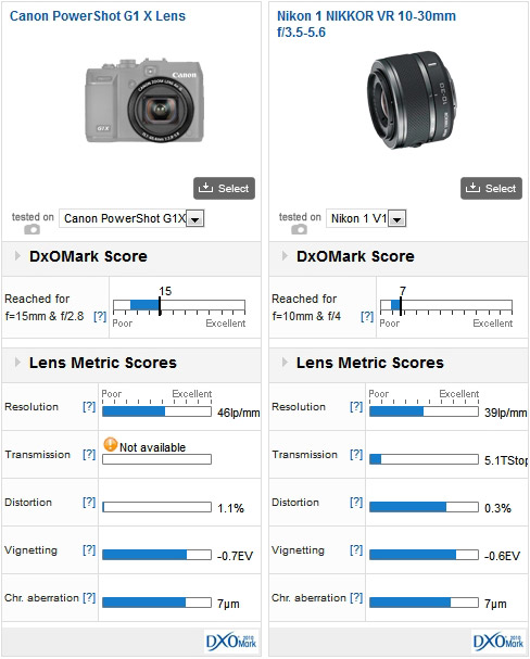 Canon PowerShot G1 X lens vs Nikon 1 NIKKOR VR 10-30mm f/3.5-5.6 mounted on a Nikon 1 V1