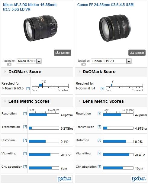 Nikon AF-S DX Nikkor 16-85mm f/3.5-5.6G ED VR vs Canon EF 24-85mm f/3.5-4.5 USM