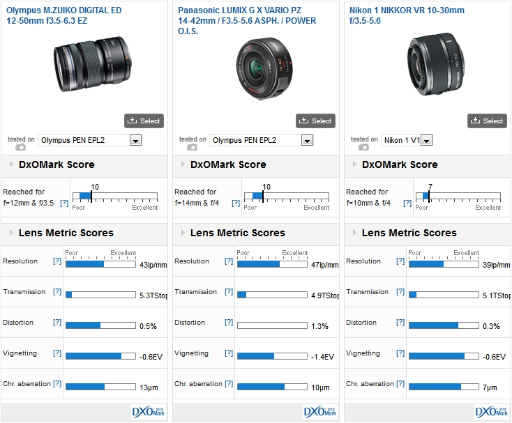 Olympus M.ZUIKO DIGITAL ED 12-50mm f3.5-6.3 EZ vs Panasonic LUMIX G X VARIO PZ 14-42mm / F3.5-5.6 ASPH. / POWER O.I.S., both mounted on a PEN EPL2 vs Nikon 1 NIKKOR VR 10-30mm f/3.5-5.6 mounted on a Nikon 1 V1
