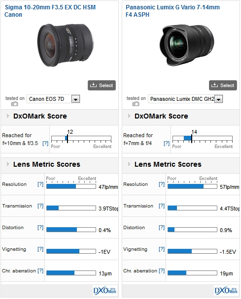 Sigma 10-20mm F3.5 EX DC HSM Canon vs Panasonic Lumix G Vario 7-14mm F4 ASPH