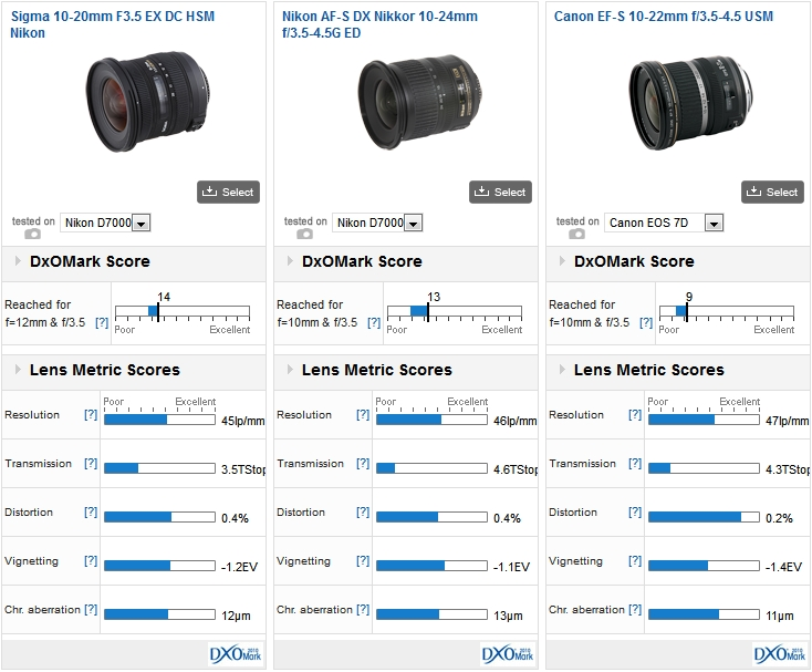 Sigma 10-20mm F3.5 EX DC HSM vs Canon EF-S 10-22mm f/3.5-4.5 USM vs Nikon AF-S DX Nikkor 10-24mm f/3.5-4.5G ED