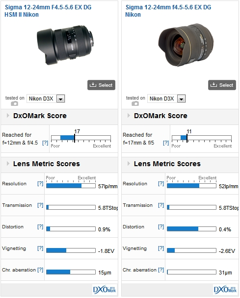 Sigma 12-24mm f/4.5-5.6 EX DG HSM II vs Sigma 12-24mm f/4.5-5.6 EX DG