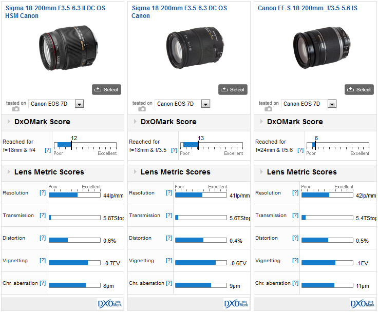 Sigma 18-200mm F3.5-6.3 II DC OS HSM vs Sigma 18-200mm F3.5-6.3 DC OS vs Canon EF-S 18-200mm_f/3.5-5.6 IS, all mounted on a Canon 7D