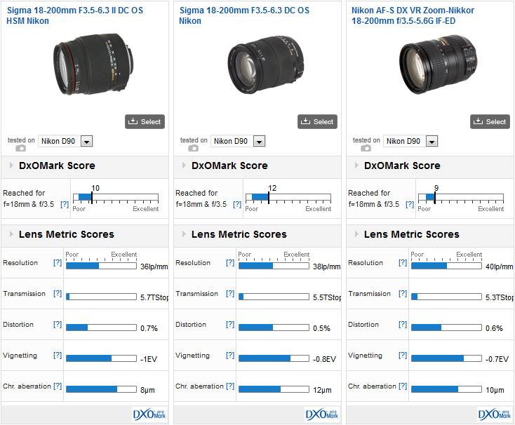 Sigma 18-200mm F3.5-6.3 II DC OS HSM vs Sigma 18-200mm F3.5-6.3 DC OS vs Nikon AF-S DX VR Zoom-Nikkor 18-200mm f/3.5-5.6G IF-ED, all mounted on a Nikon D90