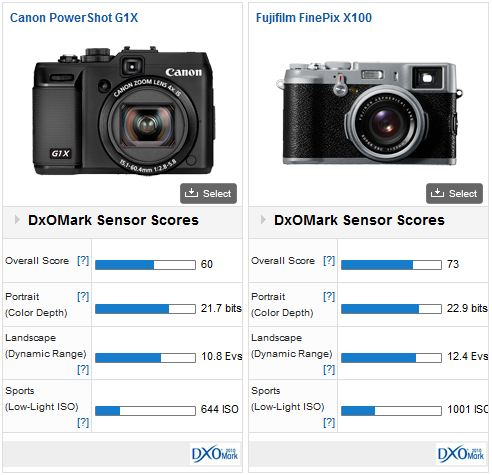 Canon PowerShot G1X vs Fujifilm X100