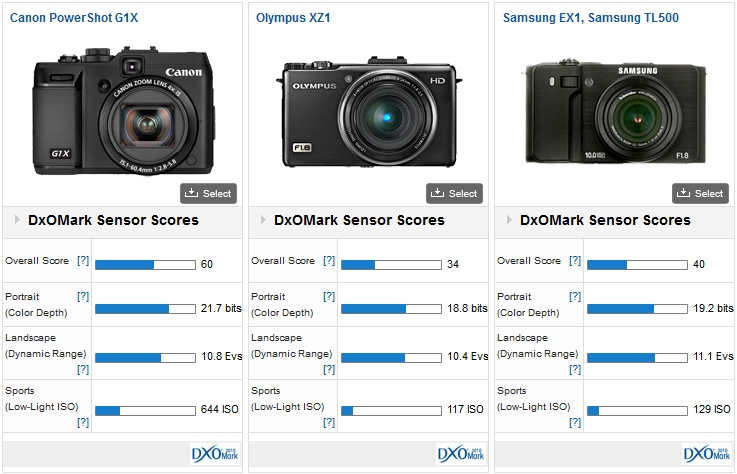 Canon PowerShot G1X vs Olympus XZ1 vs Samsung EX1