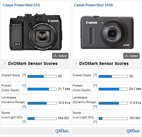 Fujifilm FinePix X S1 vs. Canon PowerShot S100