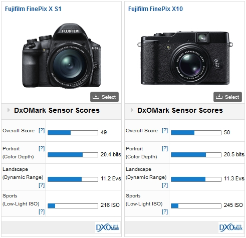 Fujifilm FinePix X-S1 vs. Fujifilm FinePix X10