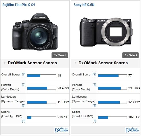Fujifilm FinePix X S1 vs. Sony NEX-5N