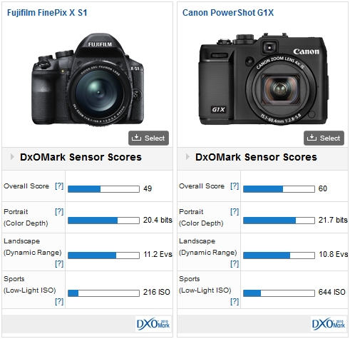 Fujifilm X-S1 vs Canon PowerShot G1 X