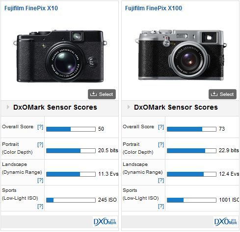 Fujifilm X10 vs Fujifilm X100