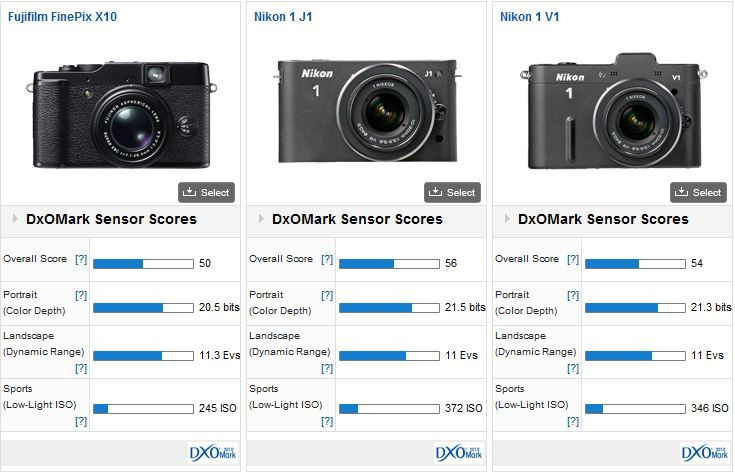 Fujifilm X10 vs Nikon J1 vs Nikon V1