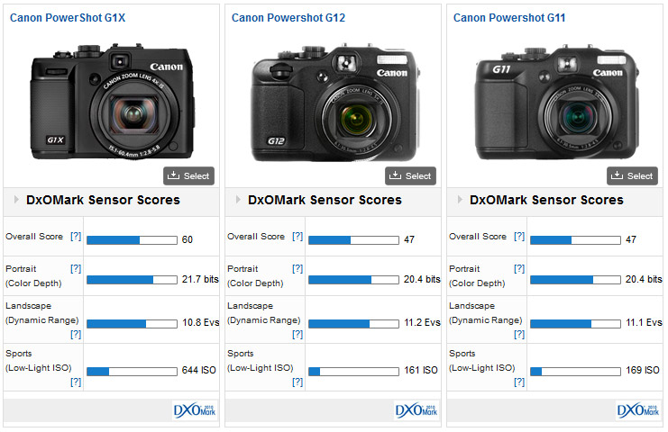 Canon PowerShot G1X vs G12 vs G11