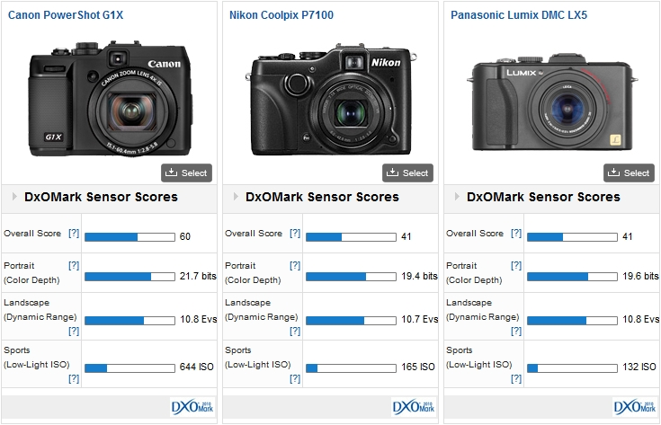 Canon PowerShot G1X vs Nikon P7100 vs Panasonic LX5